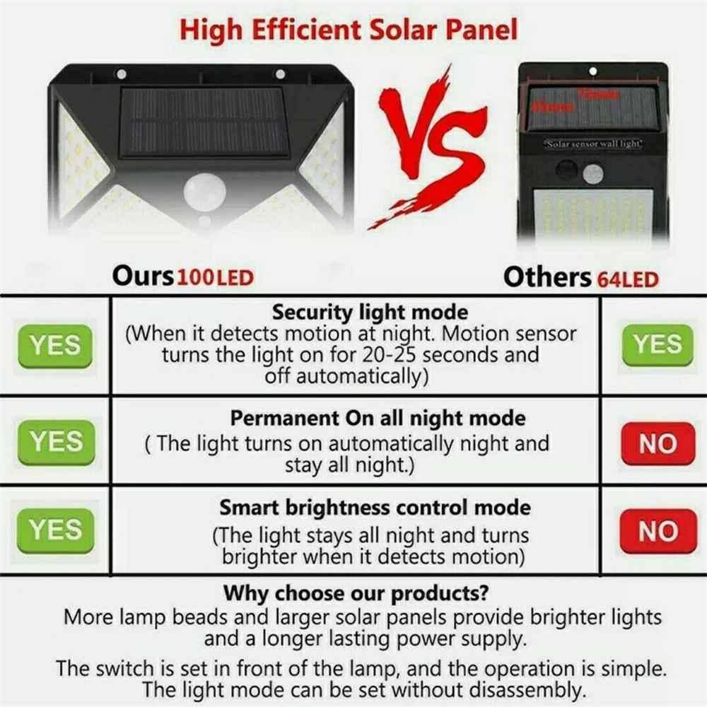 100 Led Solar Powered Pir Motion Sensor Wall Lights Outdoor Garden Security Lamp (11)